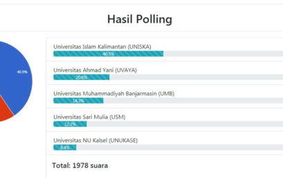 UNISM Raih 12.2% pada pollingkita.com